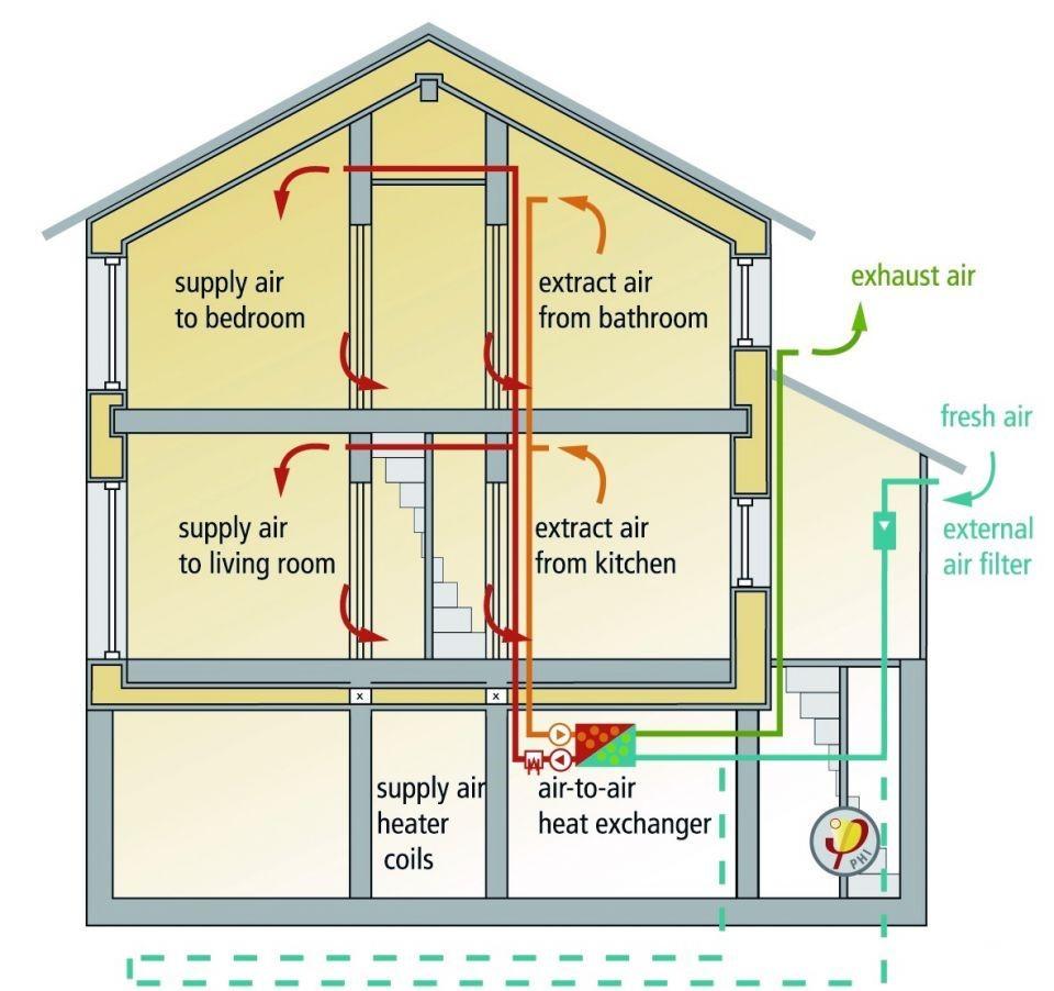 mechanical home ventilation