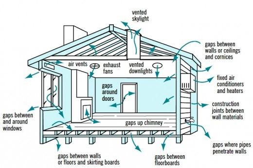 passive air flow