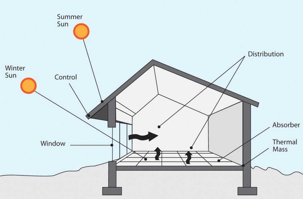 passive solar design 2
