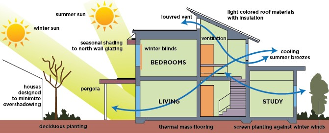 passive cooling - body